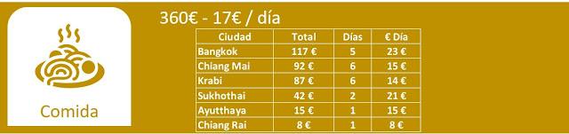 Tailandia, presupuesto comida 21 días