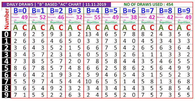 Kerala Lottery Winning Number Daily Tranding And Pending  B based AC chart  on 11.11.2019