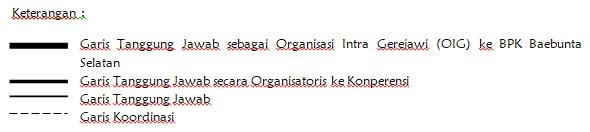 Keterangan struktur pengurus PPGT Klasis