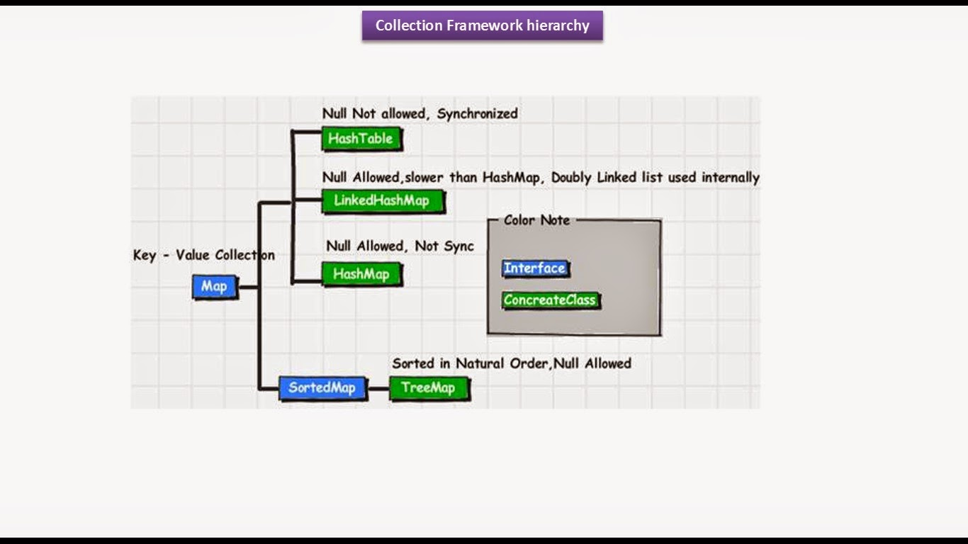 Java collection map images diagram writing sample ideas and guide java ee java collection framework hierarchymapsetlist java collection framework hierarchymapsetlist freerunsca images sciox Images