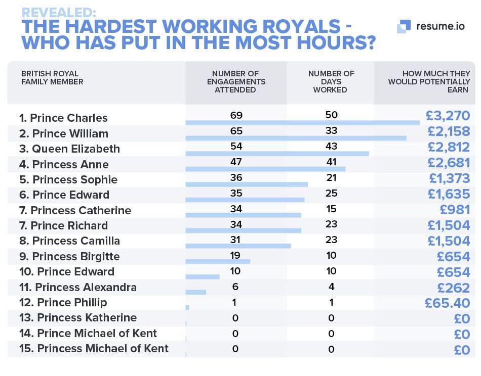 The hardest working royals during lockdown #Infographic