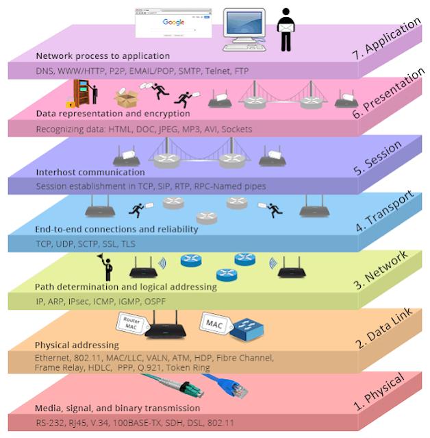 شرح مبسط للـ OSI Model