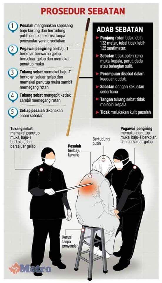 Beza Sebatan Kesalahan Jenayah Syariah dan Sebatan Jenayah Sivil