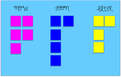 Use three different colored post-its to signify the urgency of each item on your list. Place the post-its on a poster board divided into 3 sections labeled now, soon, later. Once you have completed a task remove the post-it.  The visual reminder and the removal of the post-it will be great motivators to get thing done.
