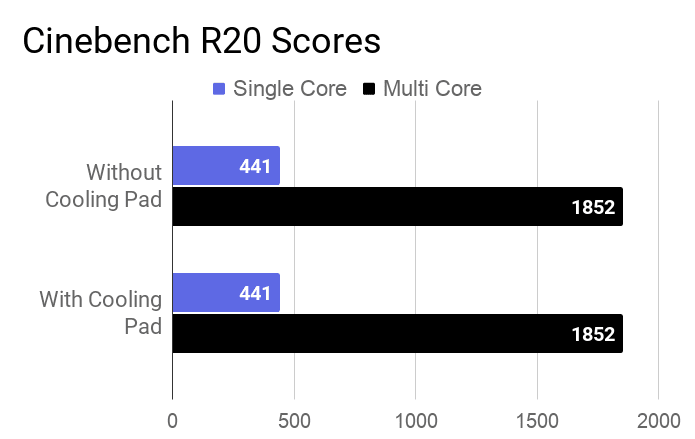 Asus VivoBook Ultra 15 M513 Cinebench R20 score for with and without cooling pad.