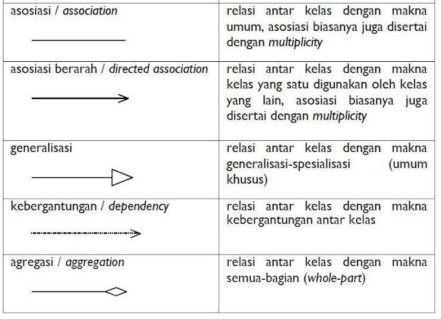 Kegunaan Class Diagram