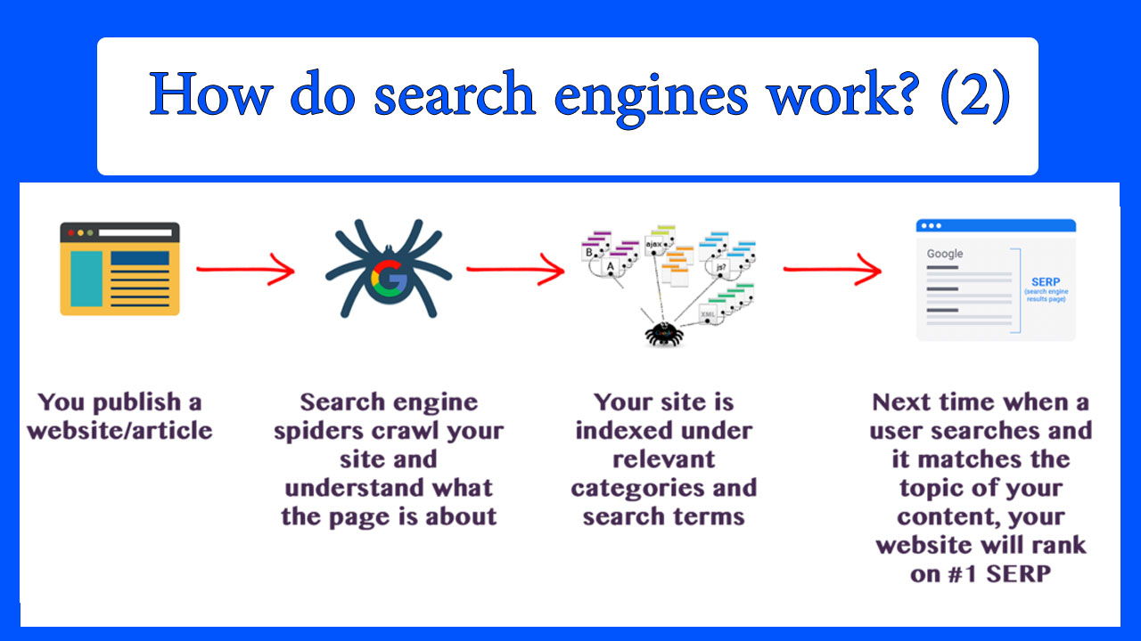 How do search engines work? (2)