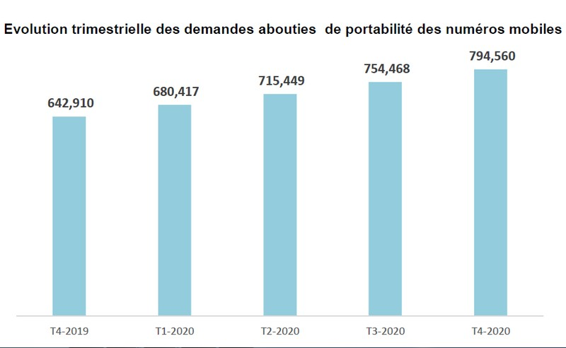 demandes abouties portabilite