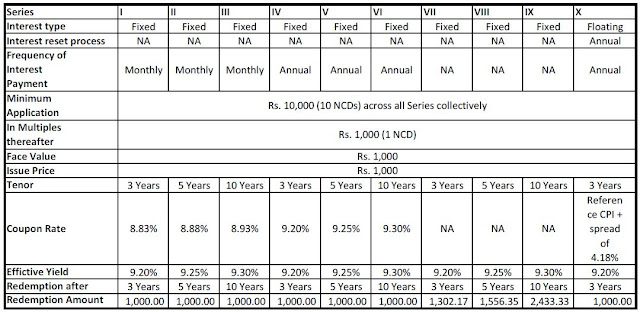 Terms of each series of DHFL NC