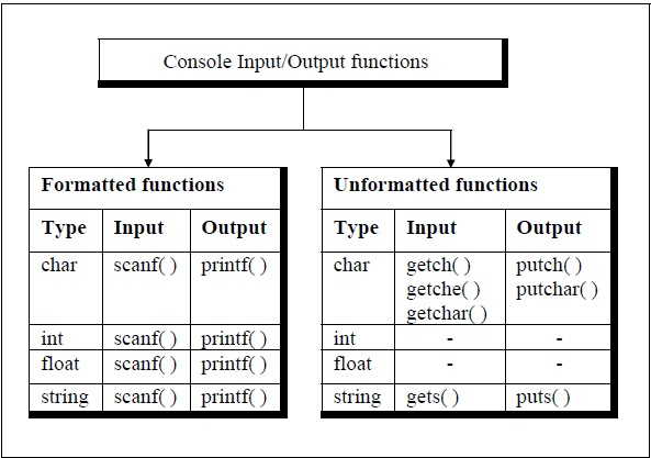 C Programming Books Console I O Functions In C