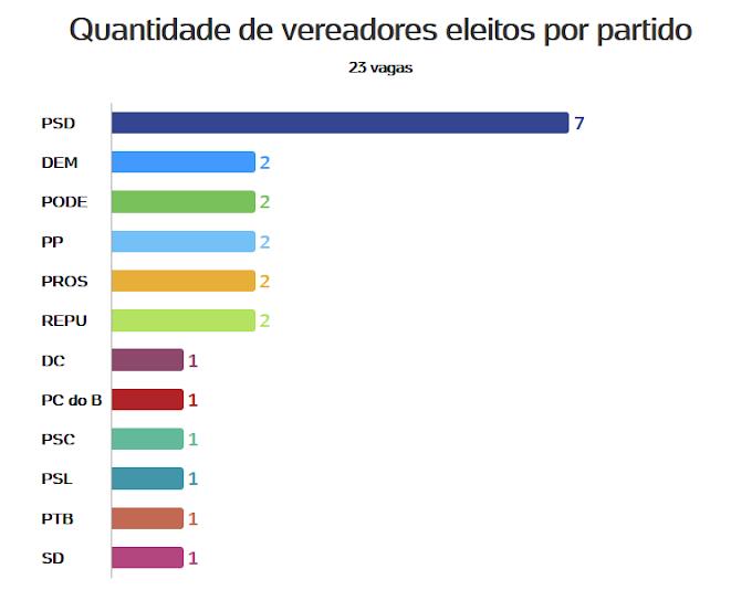Veja quantos vereadores cada partido elegeu para a Câmara de Campina Grande