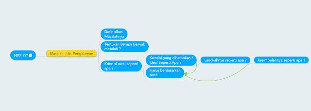 TIPS DAN TRIK CARA MUDAH MENYUSUN NKP - NASKAH KARYA ...