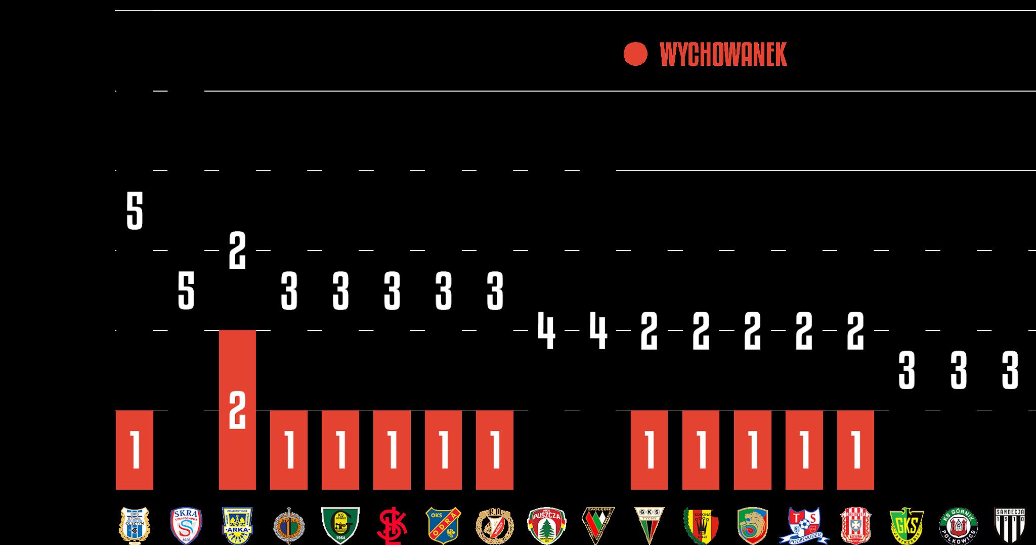 Młodzieżowcy w poszczególnych klubach Fortuna 1 Ligi<br><br>Źródło: Opracowanie własne na podstawie 90minut.pl<br><br>graf. Bartosz Urban