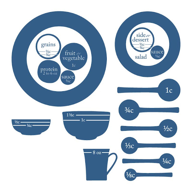 Map showing the portion sizes of each of  Livliga's Right sized tableware