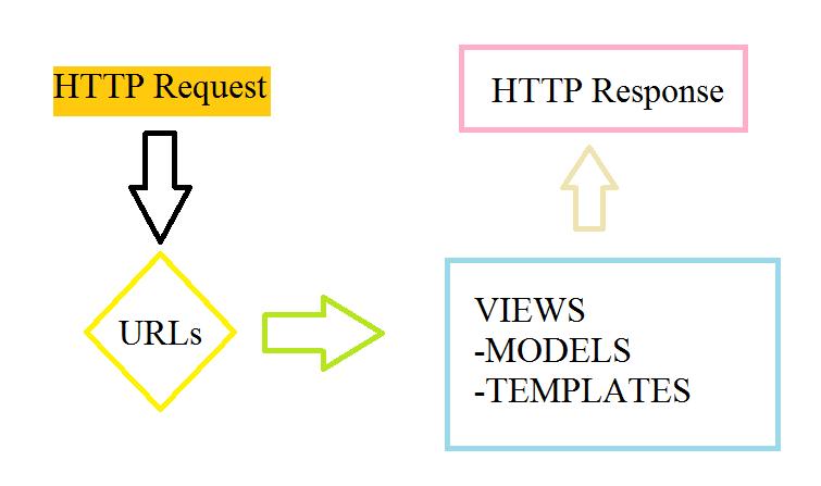 หลักการทำงานของ Views และ URLconfs ใน Django