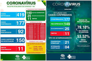 https://vnoticia.com.br/noticia/4627-cai-taxa-de-letalidade-e-cresce-o-indice-de-recuperados-da-covid-19-em-sfi