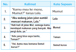 Kalimat Sapaan Contoh Soal Kata Sapaan Kelas 2 Sd Berbagai Contoh