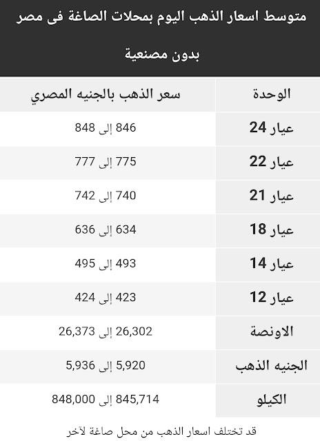 اسعار الذهب | اسعار الذهب اليوم السبت  2 مايو  2020 في مصر