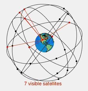 HOW DOES  GPS  WORK WITH SATELLITE