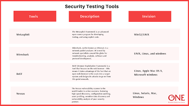 An infographic showing tools of security testing.