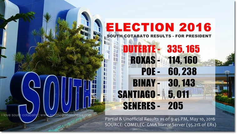 Duterte wins by landslide in South Cotabato