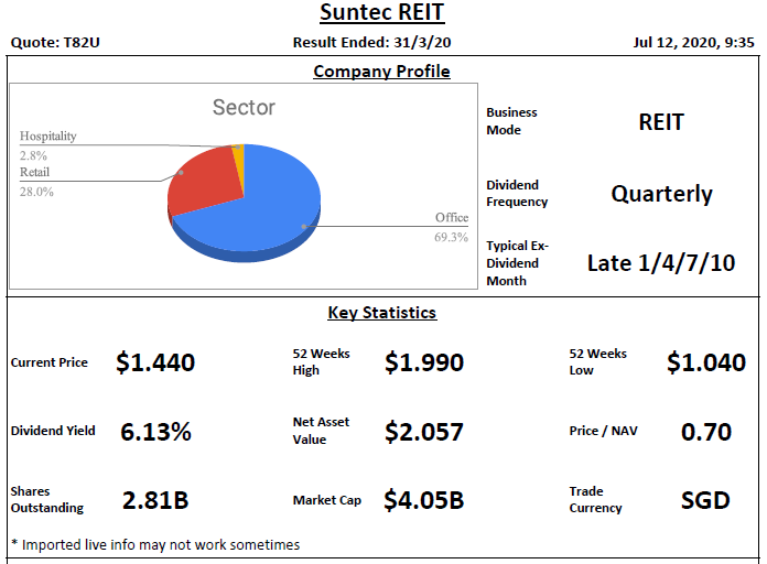 Suntec REIT Analysis @ 12 July 2020