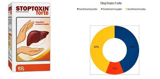 pareri forum medical stoptoxin forte capsule