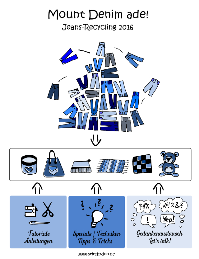 stitchydoo mount denim ade jeans recycling 2016. Black Bedroom Furniture Sets. Home Design Ideas