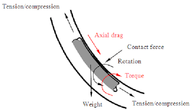 DRILL STRING TORQUE AND DRAG CALCULATIONS