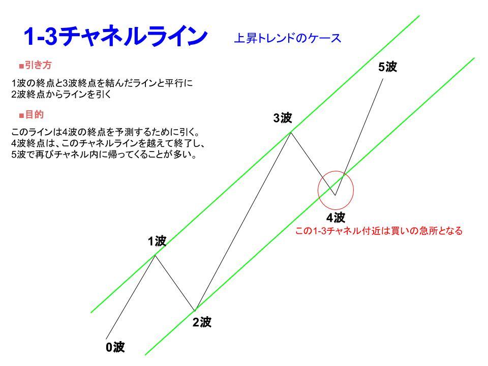 1-3チャネルの引き方説明画像
