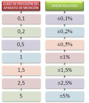 Aparatos de Medidas Eléctricas  Símbolos  Clases de Precisión  Cómo interpretarlos