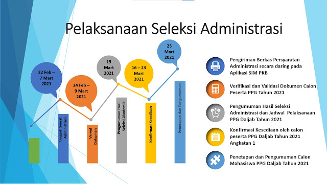 seleksi administrasi ppg