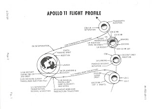 Apollo 11 Flight Profile