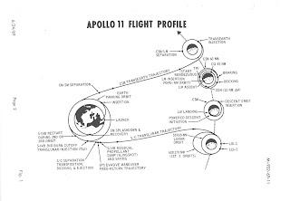 Apollo 11 Flight Profile