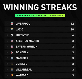 Lazio follow Reds on list of top 5 leagues' longest winning streaks in 19/20