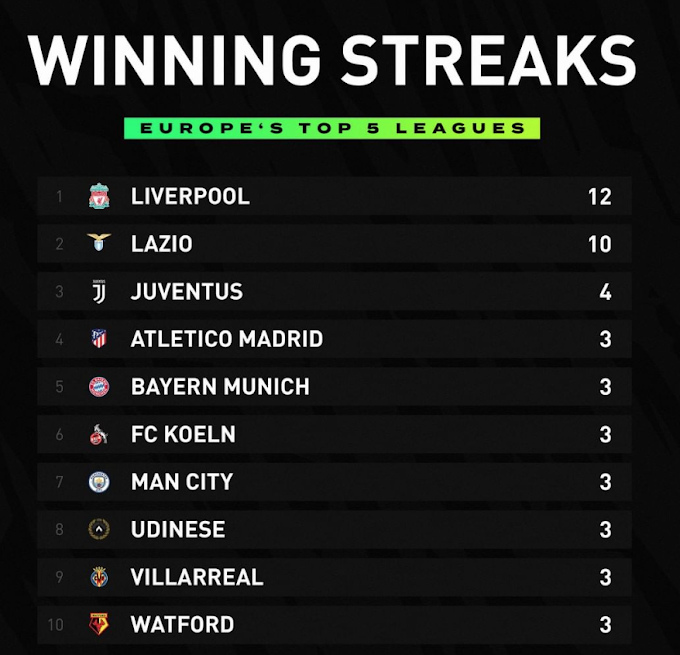 Lazio follow Reds on list of top 5 leagues' longest winning streaks in 19/20