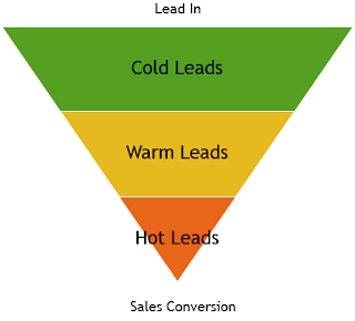 Complete Guide to Lead Management