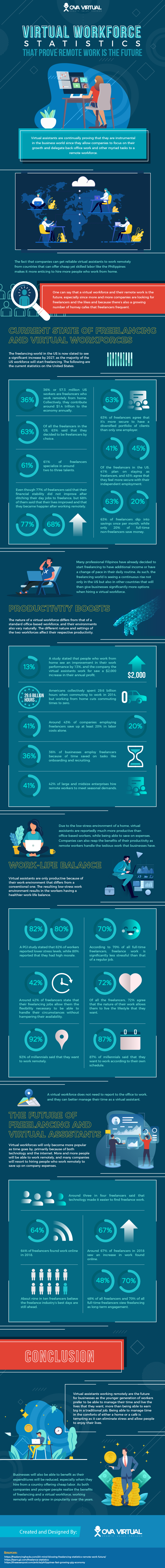 Virtual Workforce Statistics That Prove Remote Work Is The Future #infographic