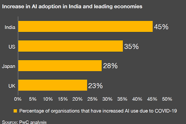 India Noted Highest Increase AI Usage Compared to the US, UK and Japan