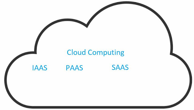What is Cloud Computing ? A Beginners Guide