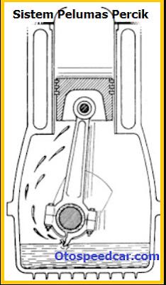 Sistem pelumasan