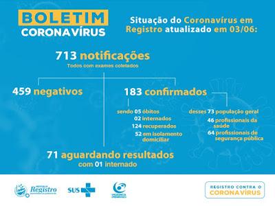 Registro-SP soma 183 casos confirmados 124 recuperados e 5 mortes do Coronavirus – Covid-19