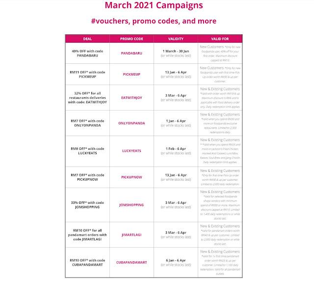 Senarai Penuh Voucer, Code Promo Foodpanda Untuk Bulan Mac Tahun 2021
