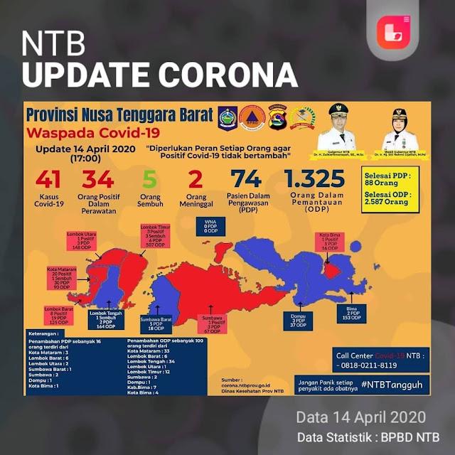 Positif Covid-19 di NTB Bertambah 4 Orang, Total Menjadi 41 Orang Positif Corona
