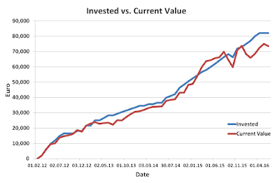 invested,Current, Value, May, 2016