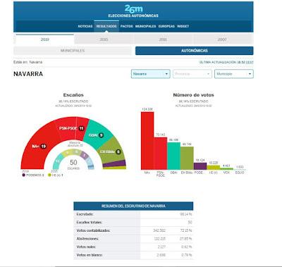 elecciones-autonomicas-navarra