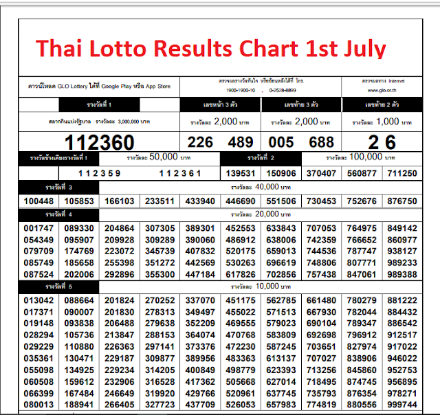 thailand-lotto-results-chart