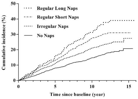 図:昼寝時間と脳卒中リスク