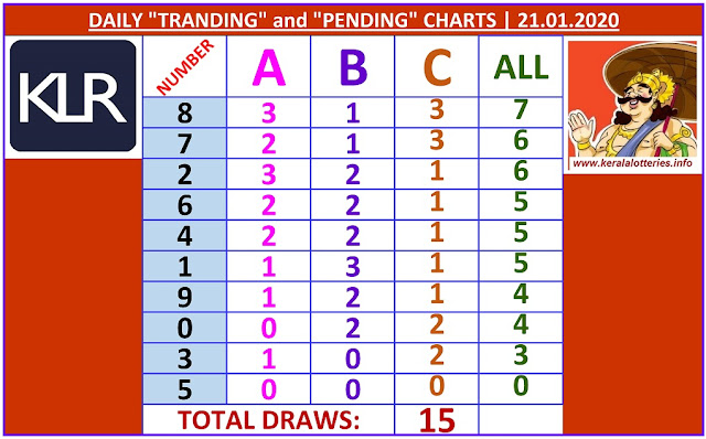 Kerala Lottery Winning Number Daily Tranding and Pending  Charts of 15 days on  21.01.2020
