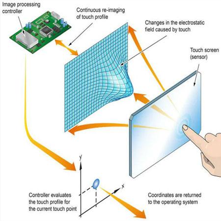 أجهزة الاستشعار التي تعمل باللمس